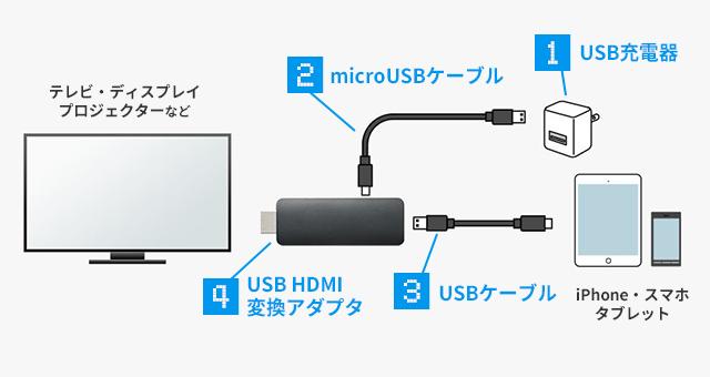 テレビ 接続 android