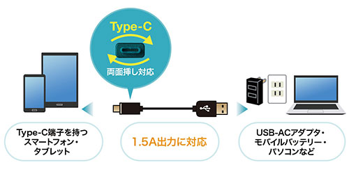 USB Type-C/USB Aケーブル 取り付け方