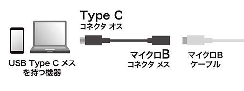 USB Type-C/USB Aアダプタ 取り付け方