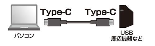USB Type-C/USB Cケーブル 取り付け方