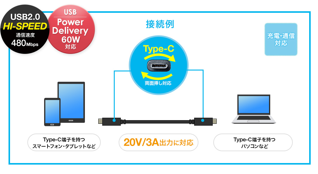 USB2.0 HI-SPEED通信速度480Mbps