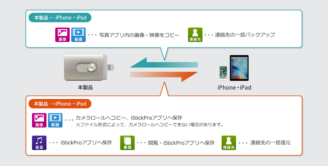 本製品 iPhone・iPad