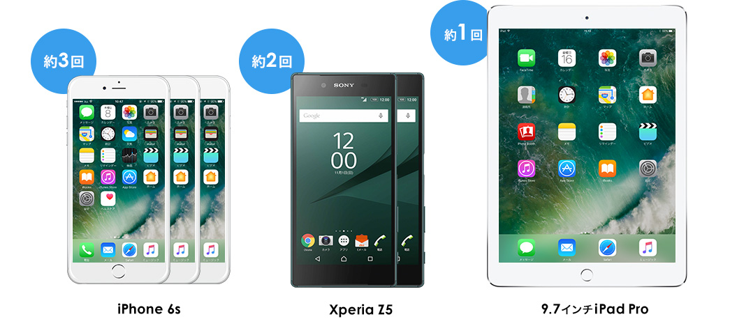 iPhone 6s 約3回、Xperia Z5 約2回 9.7インチiPad Pro 約1回