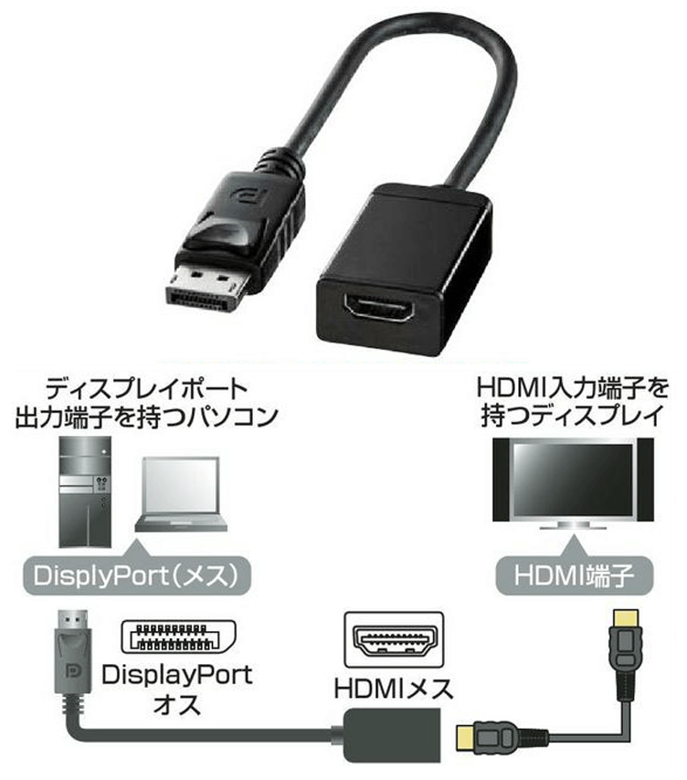 DisplayPort-HDMI変換